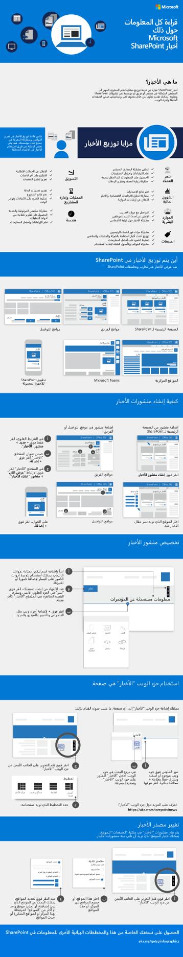 مخطط بياني للمعلومات حول أخبار SharePoint