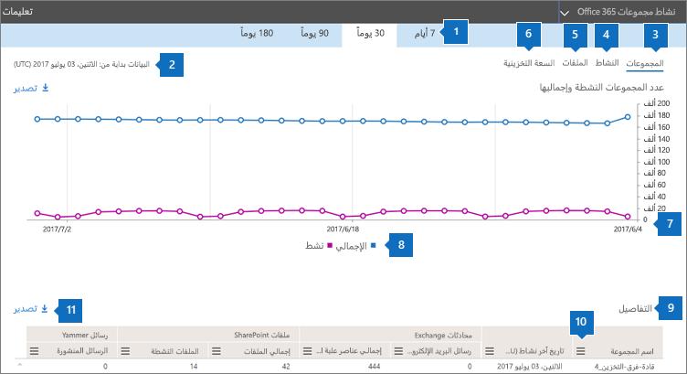 لقطة شاشة: تقارير Office 365 - أنشطة المجموعات