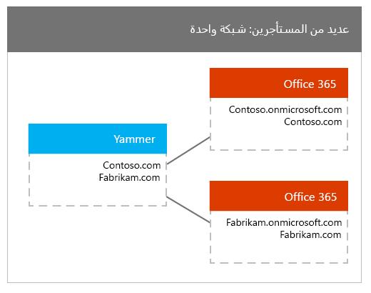 عدد كبير من مستاجري Office 365 تعيينه الي شبكه Yammer واحده