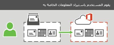 يمكن أن يقوم المستخدم باستيراد رسائل البريد الإلكتروني وجهات الاتصال ومعلومات التقويم إلى Office 365.