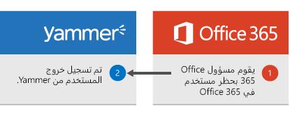 مسؤول Office 365 يمنع مستخدم في Office 365، و# قام المستخدم ب# تسجيل الخروج من Yammer.