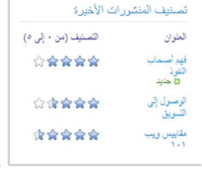 تصنيفات مدوّنة