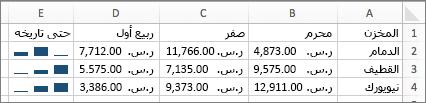 مثال لخطوط المؤشرات