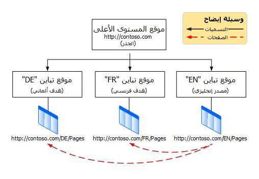 يعرض مخطط التسلسل الهيكلي موقع جذر المستوى الأعلى الذي يتضمن ثلاثة تباينات أسفله. وتكون التباينات باللغات الإنجليزية والفرنسية والألمانية