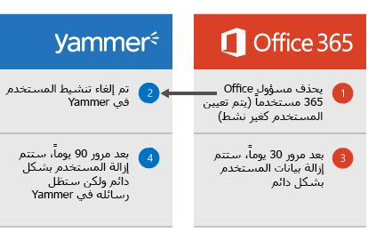 الرسم التخطيطي الذي يظهر عند قيام مسؤول Office 365 بحذف مستخدم، حيث يتم إلغاء تنشيط المستخدم في Yammer. بعد مرور 30 يوماً، يتم حذف بيانات المستخدم من Office 365 وبعد مرور 90 يوماً، تتم إزالة المستخدم بشكلٍ دائم من Yammer ولكن تظل رسائل Yammer الخاصة به موجودة.
