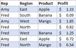 بيانات المبيعات التي لم تتم تصفيتها