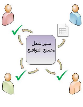رسم توضيحي لتوجيه سير العمل