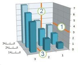 مخطط يعرض خطوط الشبكة الأفقية والعمودية وخطوط شبكة العمق