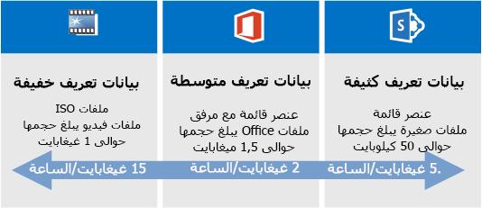 مقارنة سرعة ترحيل SharePoint Online
