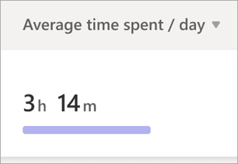 رسم بياني لمتوسط الوقت المنقضي لكل يوم