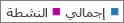 لقطة شاشة: تقرير مجموعات Office 365 - عدد إجمالي المجموعات والمجموعات النشطة