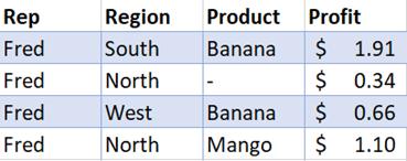 بيانات المبيعات التي تمت تصفيتها