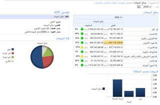 نموذج لوحة المعلومات لـ Contoso