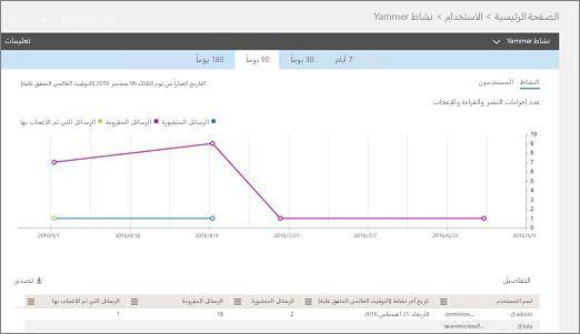 """لقطة شاشة لتقرير """"نشاط Yammer"""" تعرض مخطط النشاط وجدول تفاصيل المستخدم لهذا النشاط."""