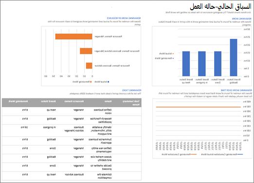 """لقطة شاشة للدورة المتكررة الحالية"""" - تقرير """"حالة العمل"""" في Project"""