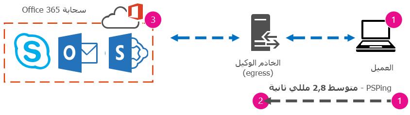 يعرض الرسم توضيحاً لتطبيق PSPing من العميل إلى الوكيل مع وقت اختبار الإرسال ثم التلقي والذي يبلغ حوالي 2,8 مللي ثانية.