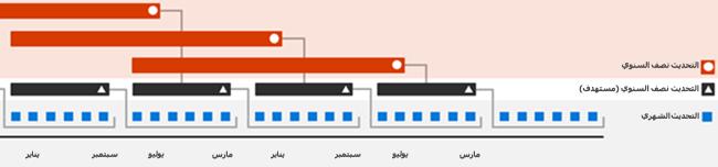 وتيرة إصدارات Office 365