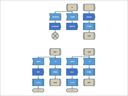 قالب رسم تخطيطي SDL لعملية ألعاب SDL.