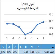 البيانات مفقوده في خليه اليوم 4 ، يعرض المخطط الخط المناظر في نقطه الصفر