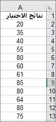 البيانات المستخدمة لإنشاء مدرج تكراري نموذجي