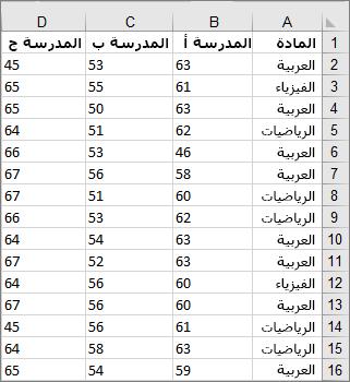 صورة البيانات الملتقطة والمستخدمة لإنشاء مربع المثال والمخطط الضئيل