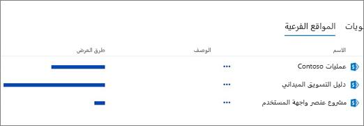"""المقطع المواقع الفرعيه علي صفحه """"محتويات الموقع"""""""