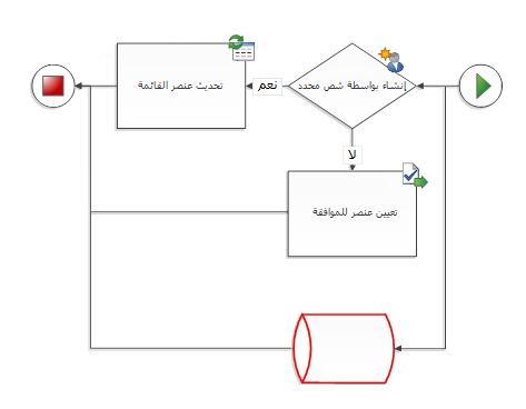 الشكل ليس شكل سير عمل SharePoint.