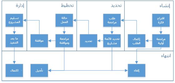 رسم تخطيطي يوضح عبارات ومراحل تدفق العمل