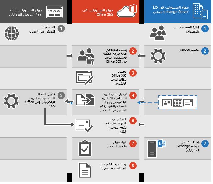 عملية لإجراء ترحيل كلي للبريد الإلكتروني إلى Office 365