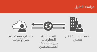استخدام مزامنة الدليل لإبقاء معلومات حسابات المستخدمين المحلية وعبر الإنترنت متزامنة