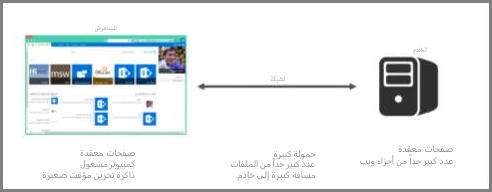 لقطة شاشة للخادم عبر الإنترنت