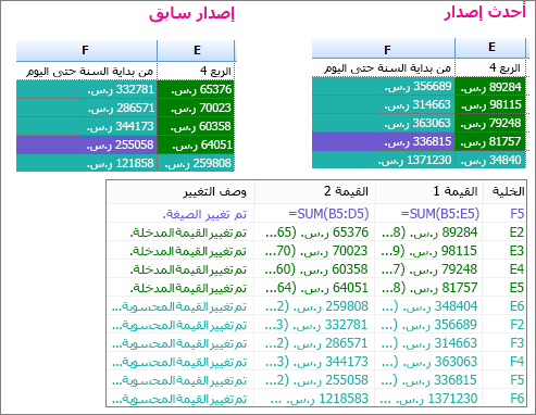 نتائج المقارنة بين إصداري مصنف