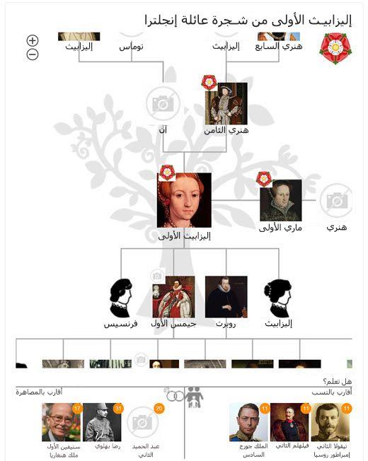 شجرة عائلة إليزابيث الأولى في Bing