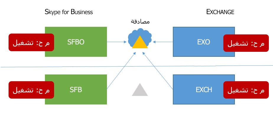 Skype ' 6 المختلطه ' ل# مخطط HMA business معدل النقل علي في كافه المواقع المحتمله الاربعه، و# مصادقه كافه ينتقل الي افوستس في Cloud._C3_20171015163519
