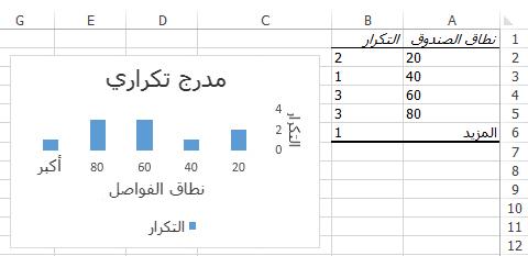 مخطط وبيانات جدول مدرج تكراري