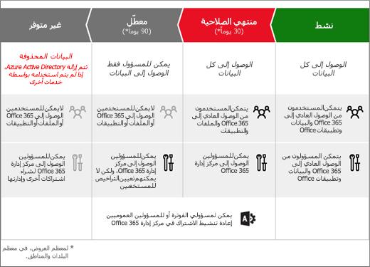 """يعرض الرسم المراحل الثلاثة التي يتنقل فيها اشتراك Office 365 للأعمال بعد انتهاء مدة صلاحيته: """"منتهي الصلاحية""""، و""""معطّل""""، و""""غير متوفر""""."""