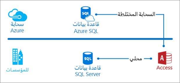 القيام برحلة إلى Access من خلال SQL Server - Access