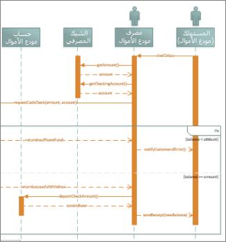 رسم تخطيطي لتسلسل UML