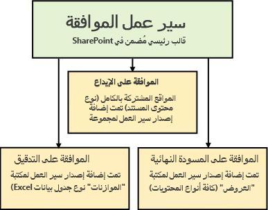 ثلاث مهام سير عمل تستند إلى قالب سير عمل الموافقة