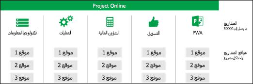 مواقع المشروع عبر PWA مجموعات المواقع المشتركه