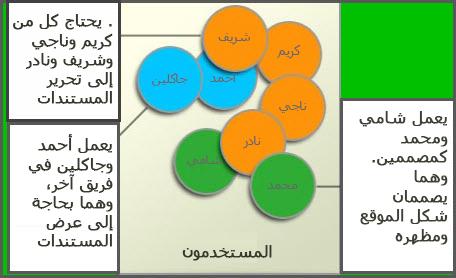 رسم تخطيطي لمجموعات مختلفة من المستخدمين، على سبيل المثال، الأعضاء ومصممو الموقع والزائرون