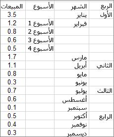 البيانات المستخدمة لإنشاء المخطط الحلقي النموذجي