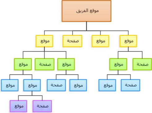 رسم تخطيطي للتسلسل الهيكلي للموقع