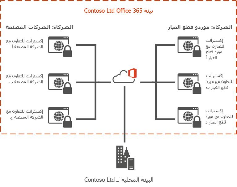 مثال إكسترانت Office 365
