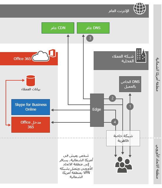 اتصال مركز بيانات VPN