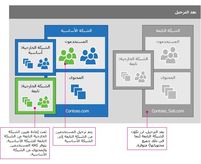 بعد تنفيذ ترحيل شبكة Yammer، تم دمج المستخدمين من شبكة الشركة التابعة في الشبكة الأساسية. لقد تم أيضاً ترحيل أية شبكات خارجية (مع المستخدمين). لم تعد شبكة الشركة التابعة (بما في ذلك كافة المحتويات) متوفرة.