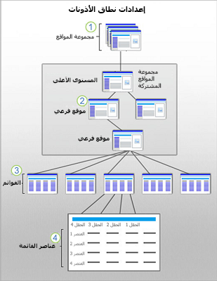 رسم يعرض نطاقات SharePoint Security فيما يتعلق بالموقع والموقع الفرعي والقائمة والعنصر.