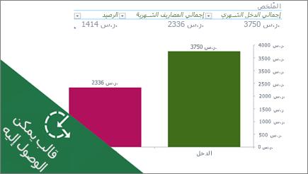 يعرض المخطط الشريطي في Excel النفقات الشهرية