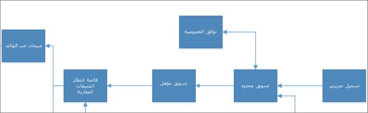 نموذج رسم Visio التخطيطي
