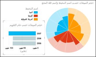 مخطط Power View الدائري للمبيعات حسب القارة مع تحديد بيانات 2007